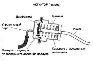 remont vakuumnykh aktuatorov turbin 04